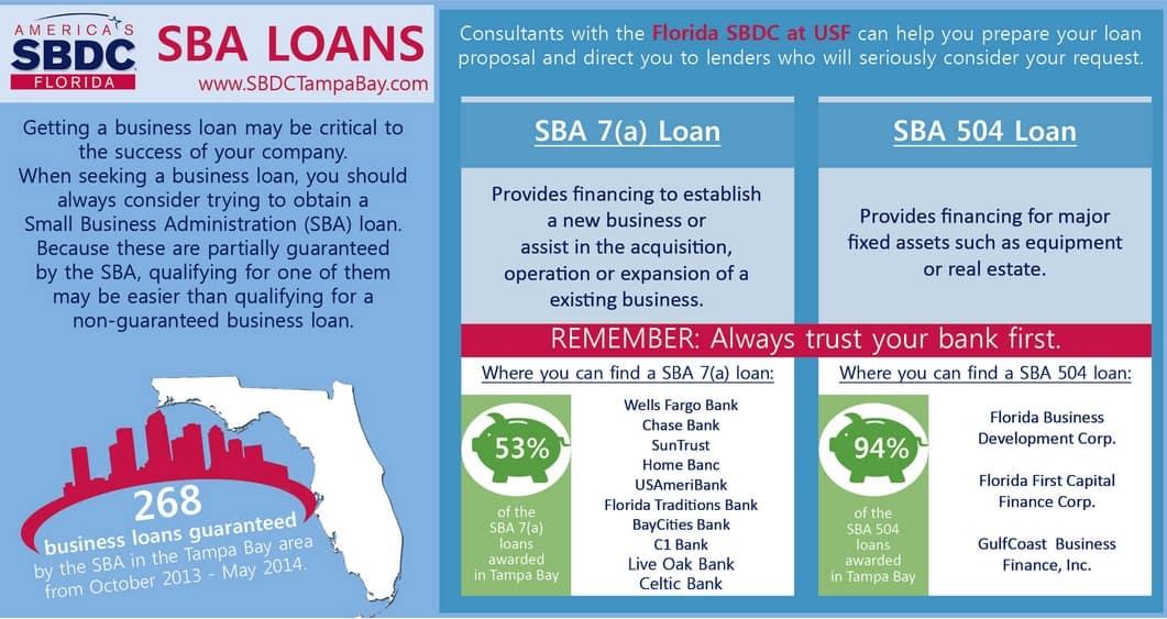 Top SBA Lenders in 2014