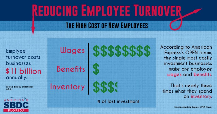 Sbdc Turnover Didyouknow