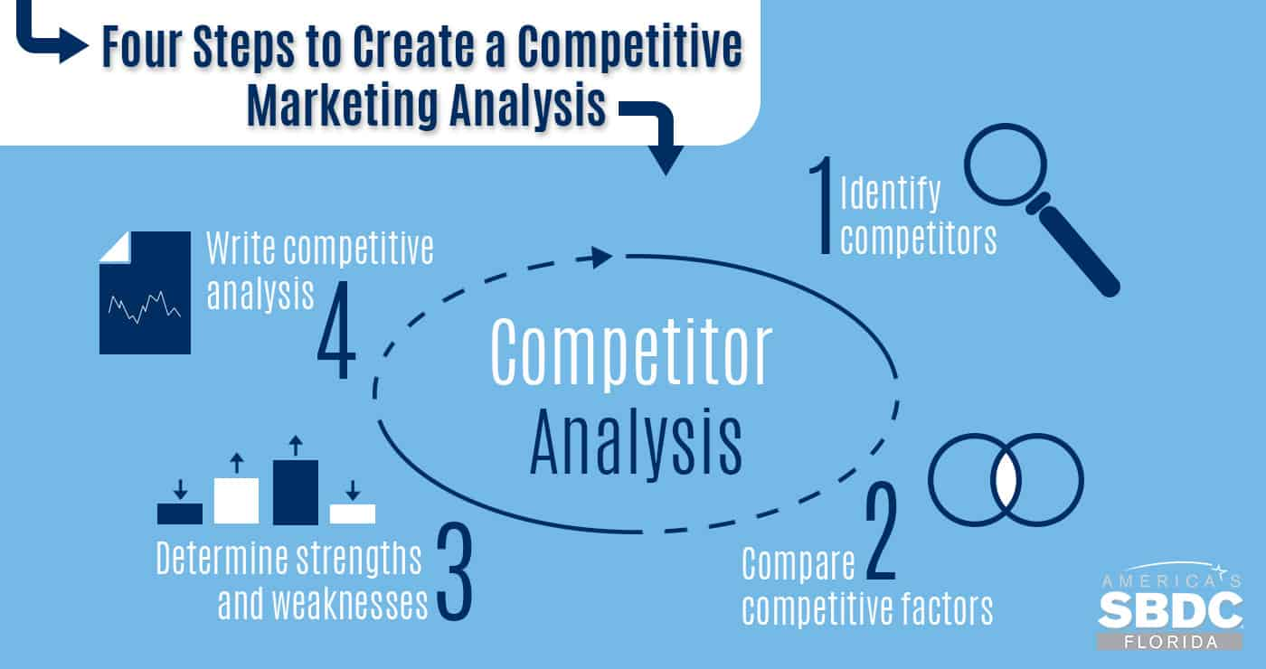 competitive organization market analysis 18052018 conducting a competitive analysis helps you better understand what competitors are doing, as well as better communicate with your customers about how you can.