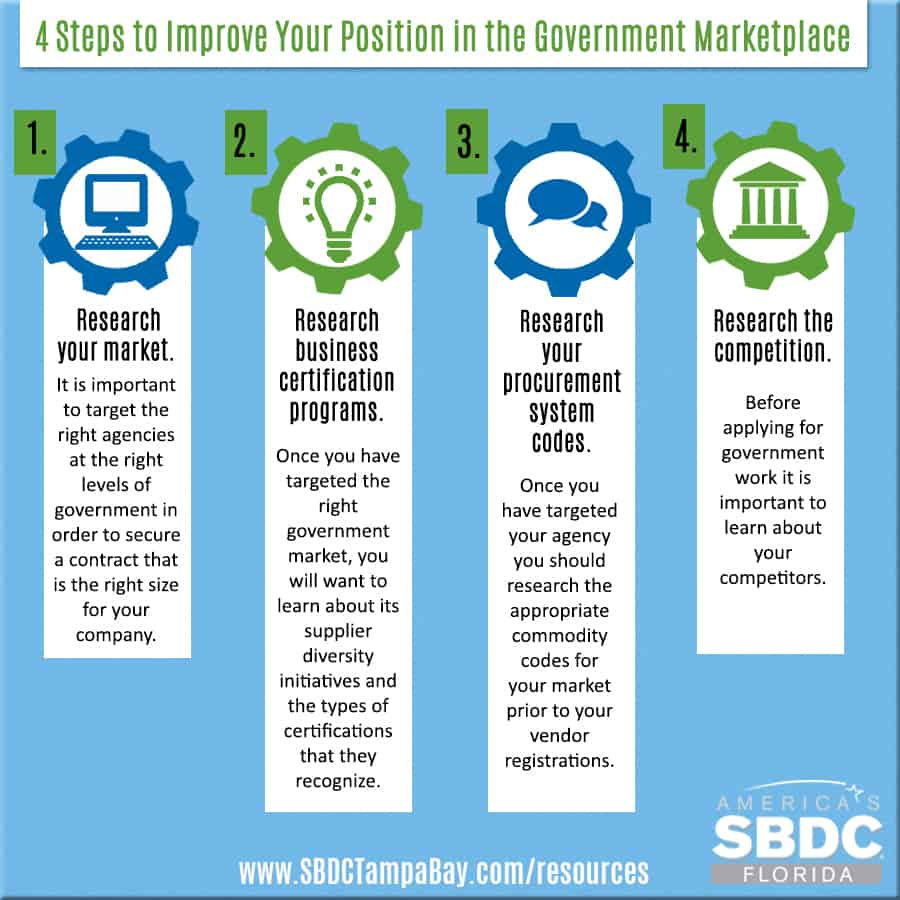 4 Steps To Improve Your Position In The Government Marketplace