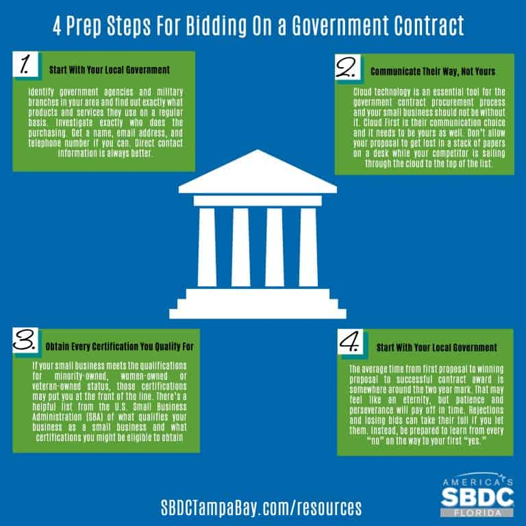 4 Prep Steps For Bidding On a Government Contract