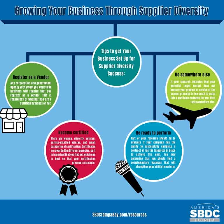 Growing Your Business Through Supplier Diversity
